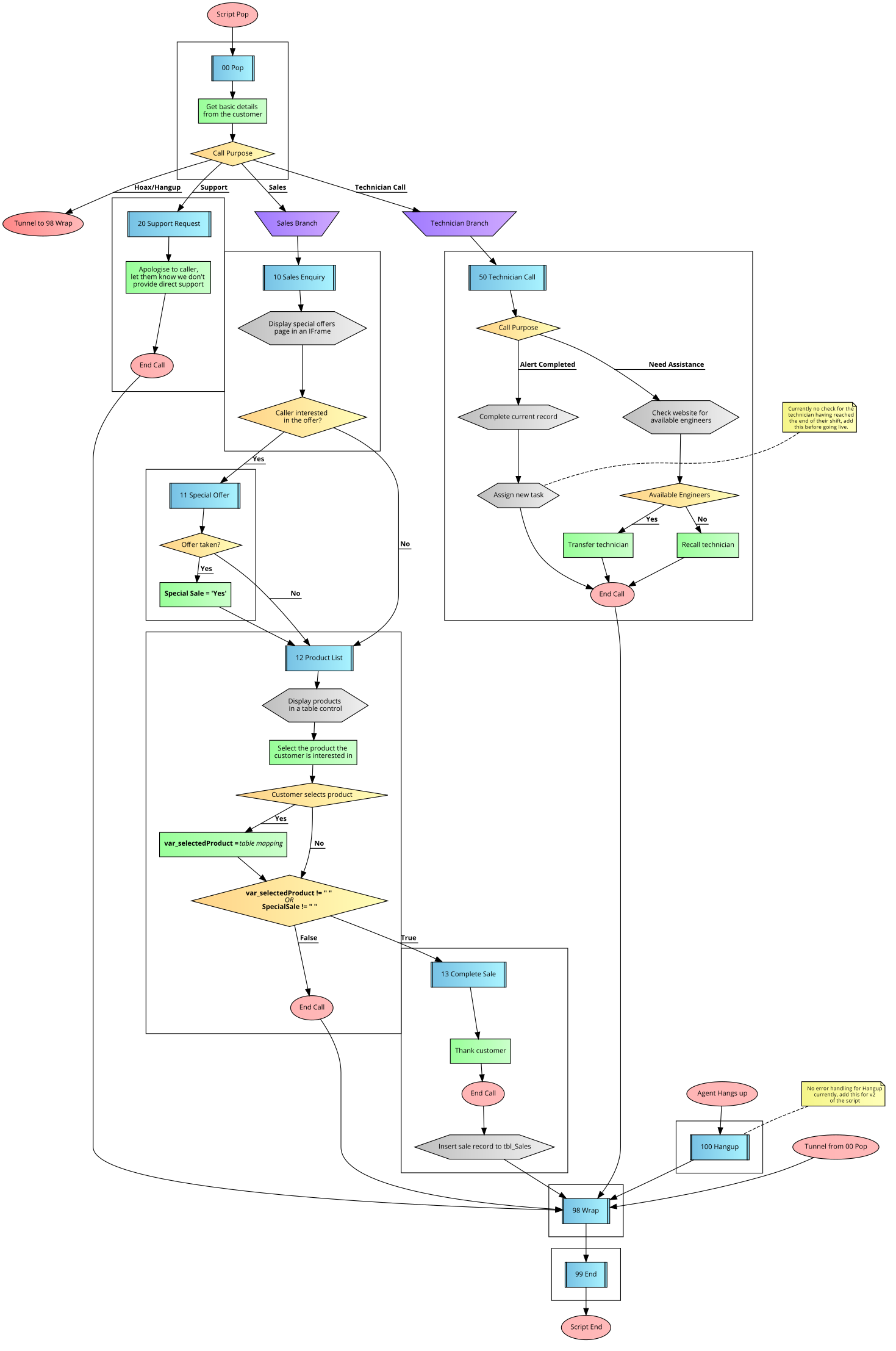 Flow diagram legend callscripter conceptual blocks nvjuhfo Choice Image